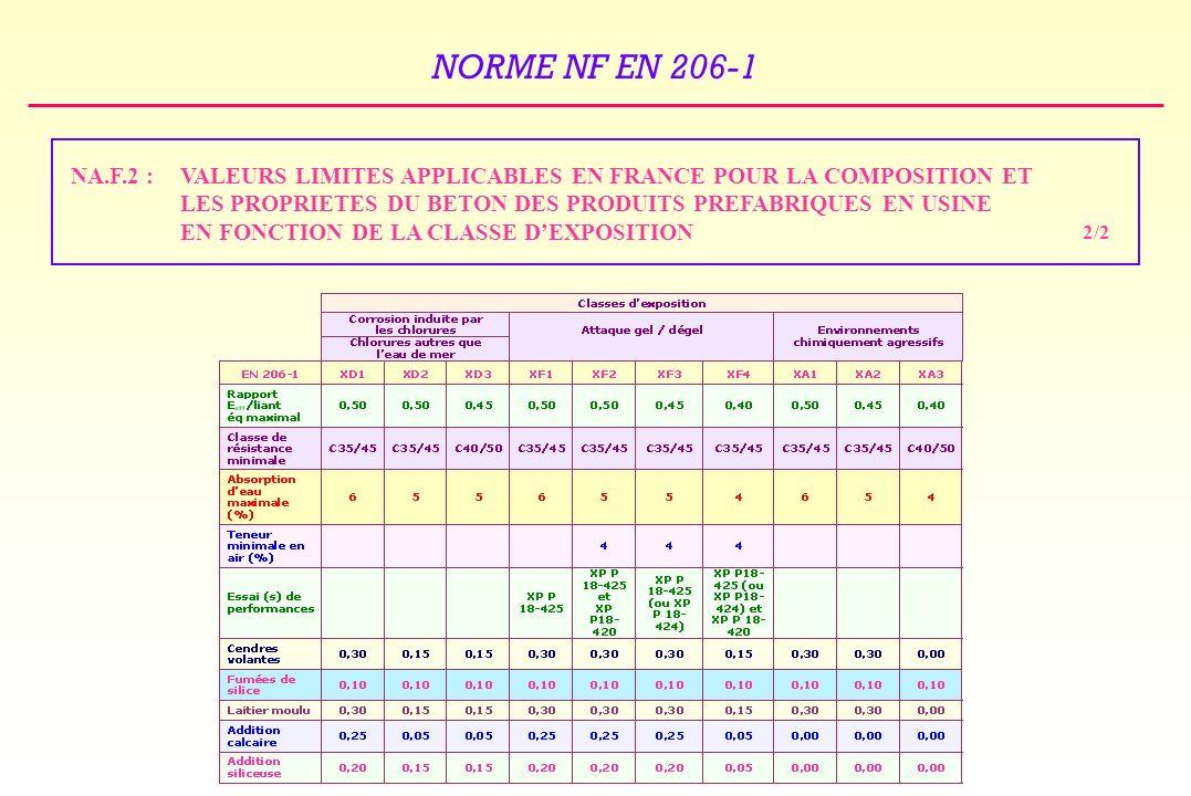 VALEURS LIMITES APPLICABLES EN FRANCE POUR LA COMPOSITION ET