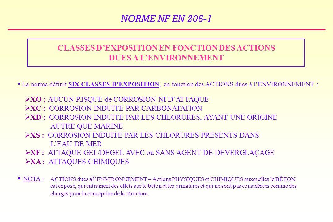 CLASSES D'EXPOSITION EN FONCTION DES ACTIONS DUES A L'ENVIRONNEMENT