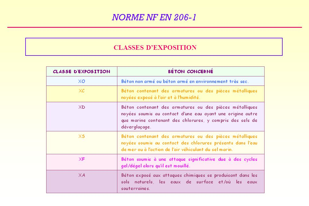 CLASSES D'EXPOSITION