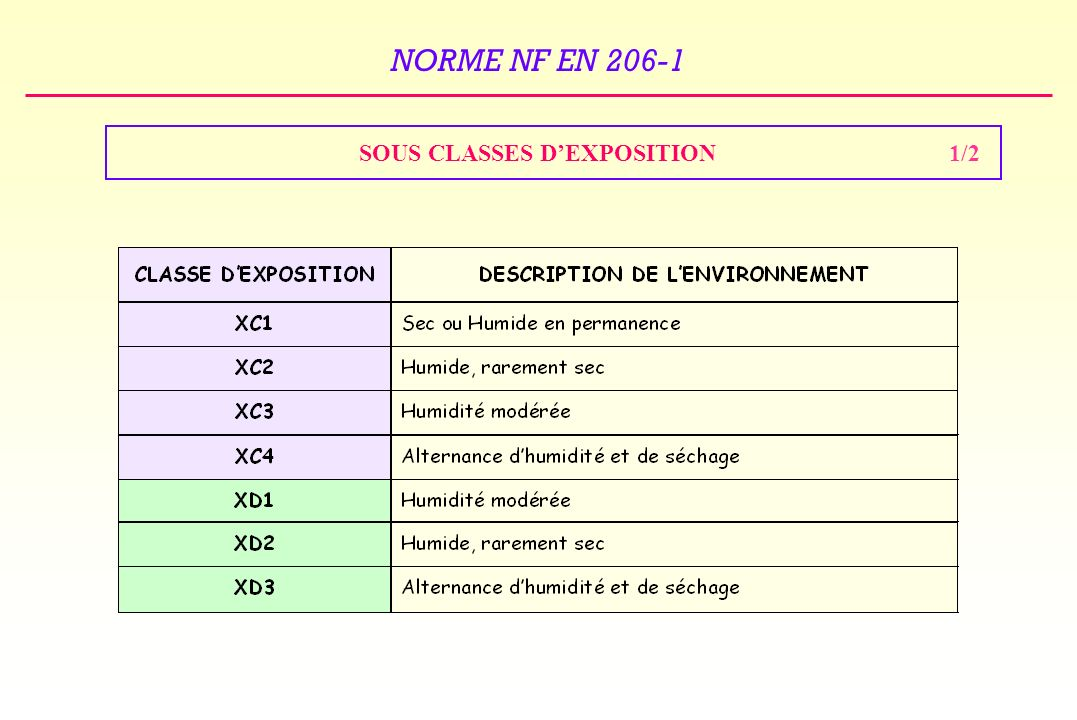 SOUS CLASSES D'EXPOSITION