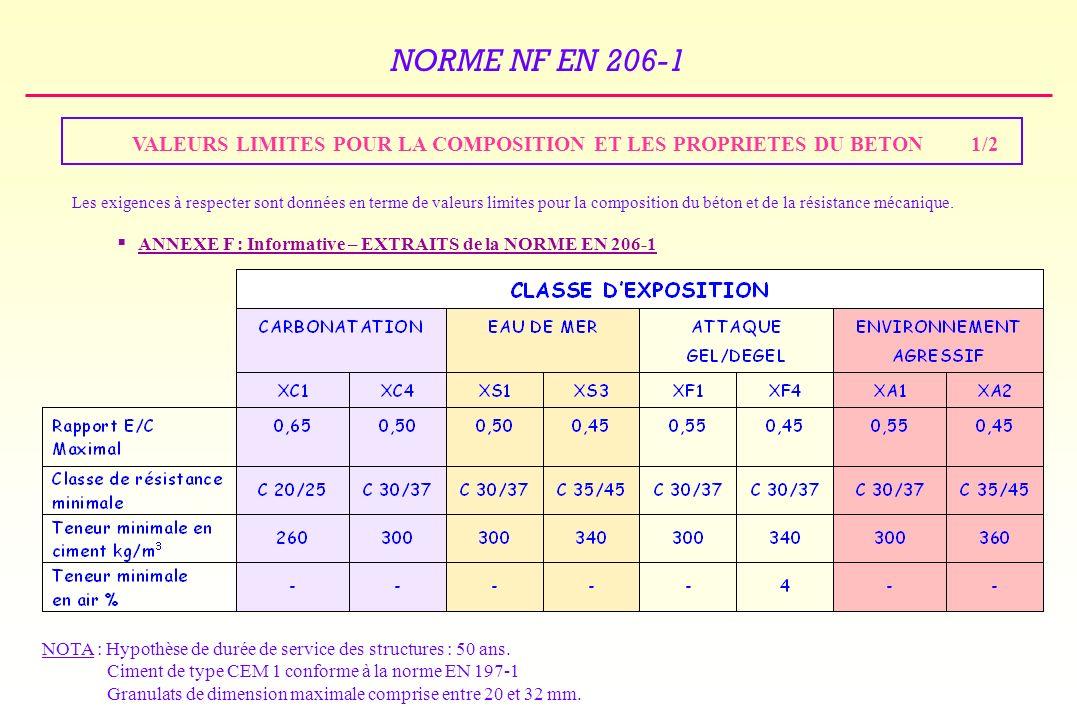 VALEURS LIMITES POUR LA COMPOSITION ET LES PROPRIETES DU BETON 1/2