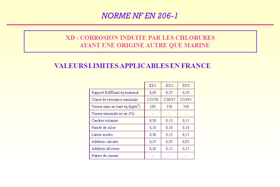 VALEURS LIMITES APPLICABLES EN FRANCE