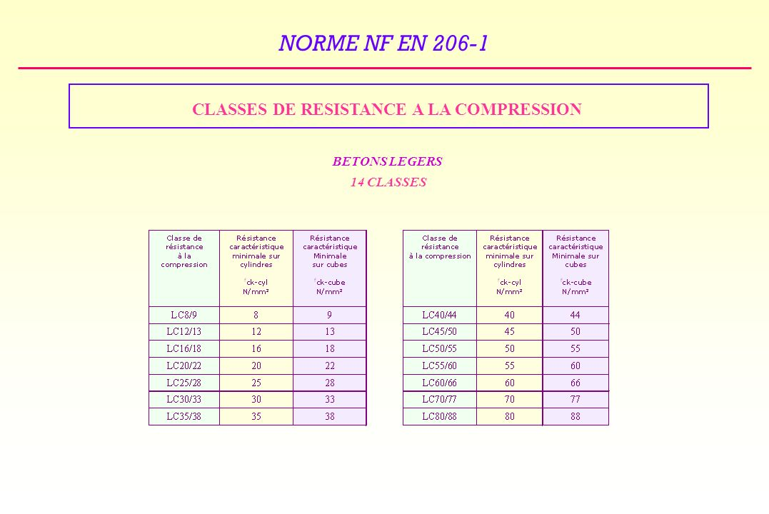 CLASSES DE RESISTANCE A LA COMPRESSION