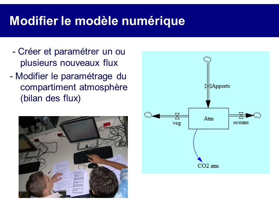 Modifier le modèle numérique