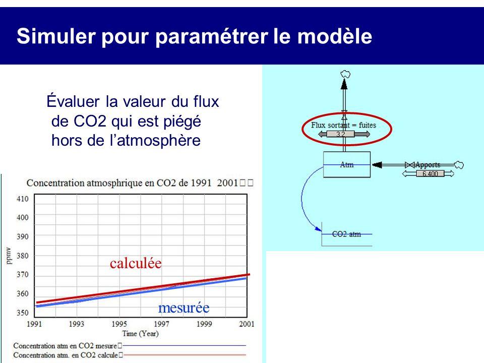 Simuler pour paramétrer le modèle
