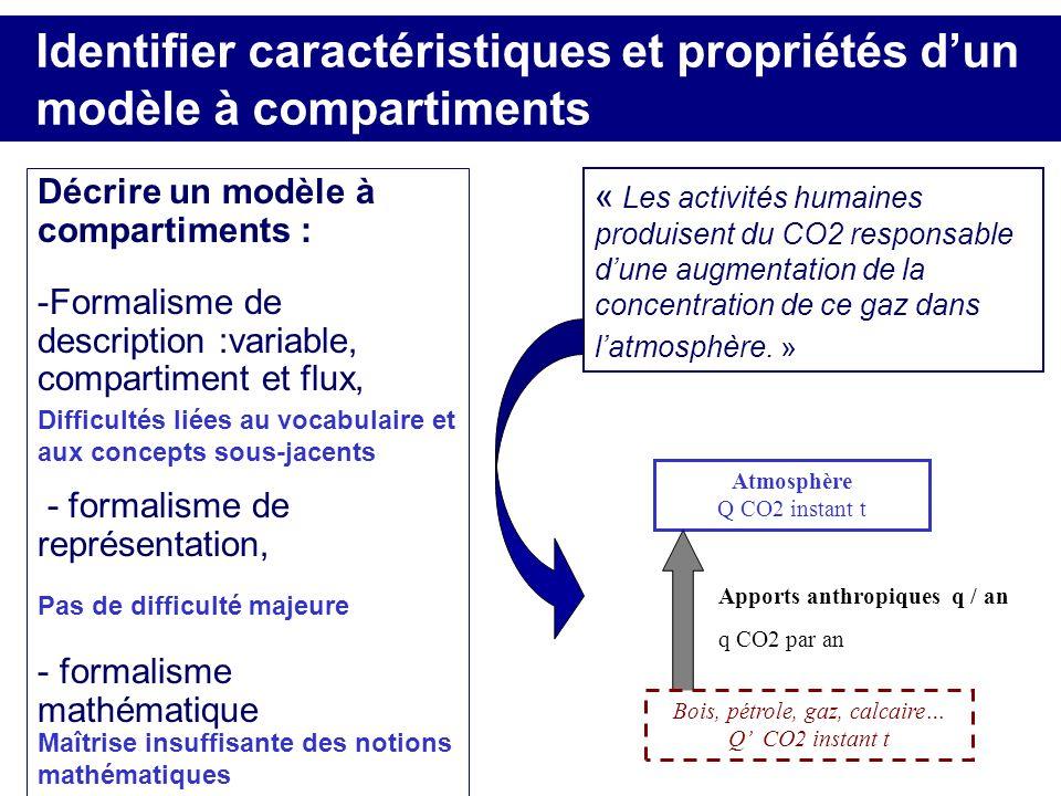 Identifier caractéristiques et propriétés d'un modèle à compartiments