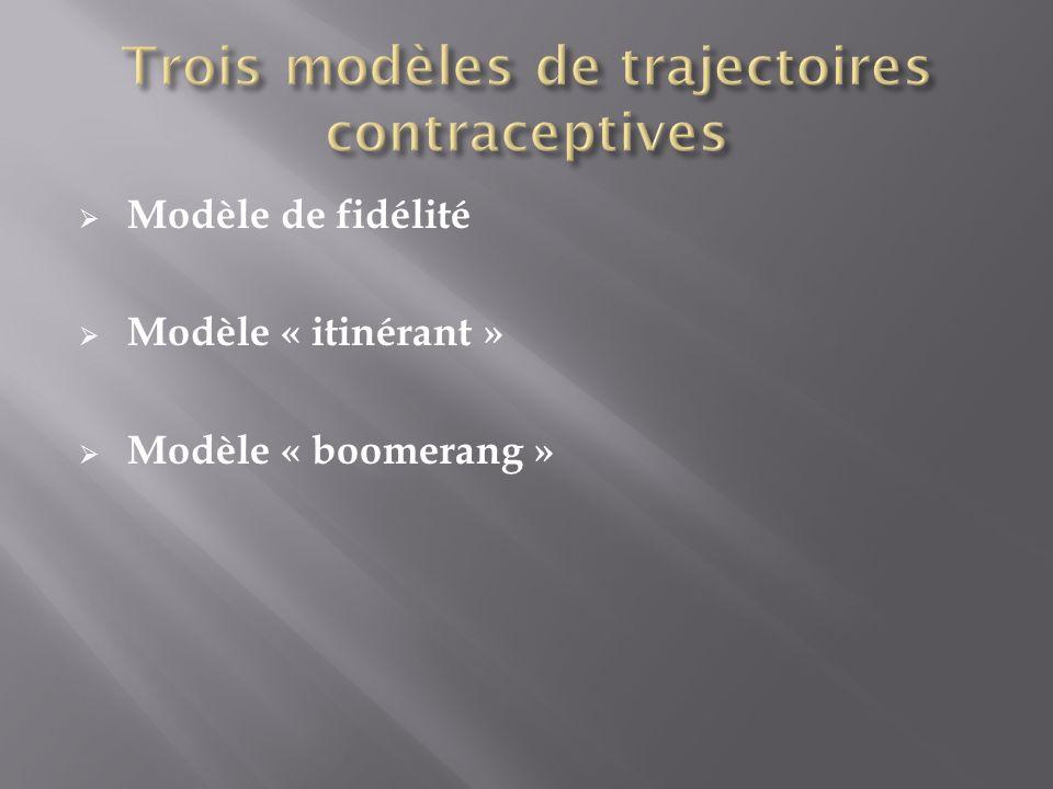 Trois modèles de trajectoires contraceptives