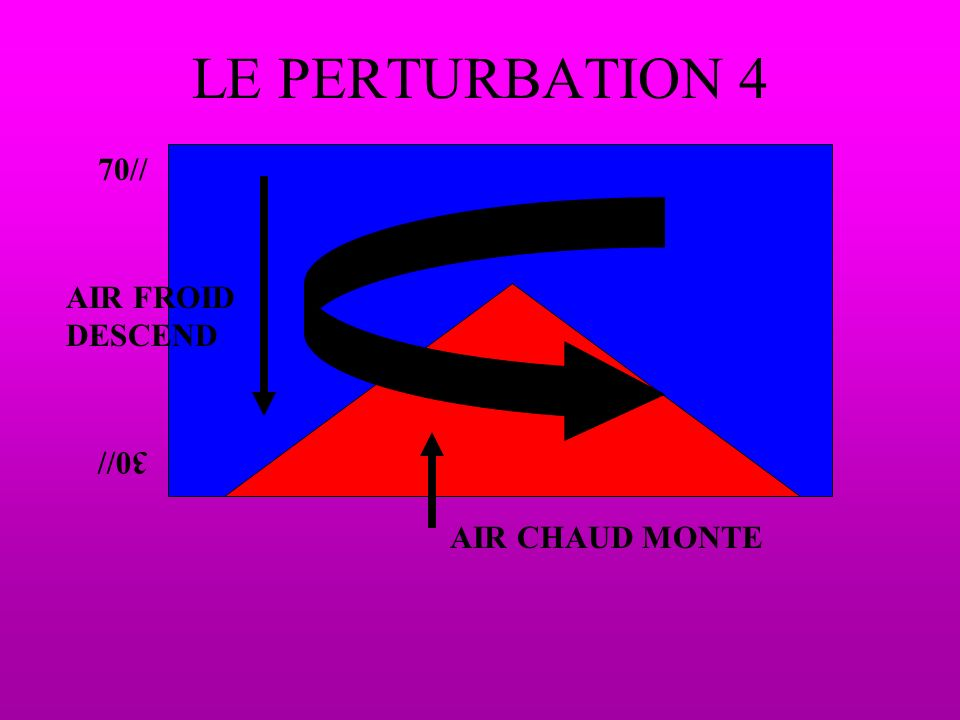 LE PERTURBATION 4 70// AIR FROID DESCEND 30// AIR CHAUD MONTE