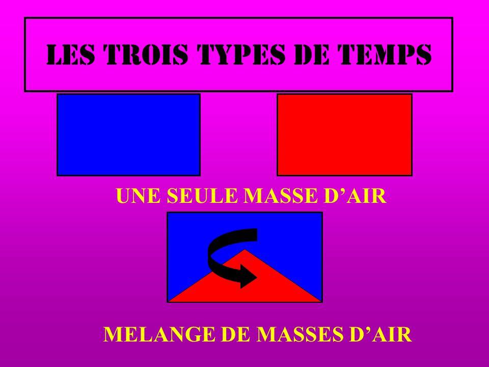 LES TROIS TYPES DE TEMPS