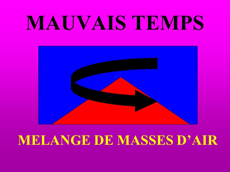 MAUVAIS TEMPS MELANGE DE MASSES D'AIR