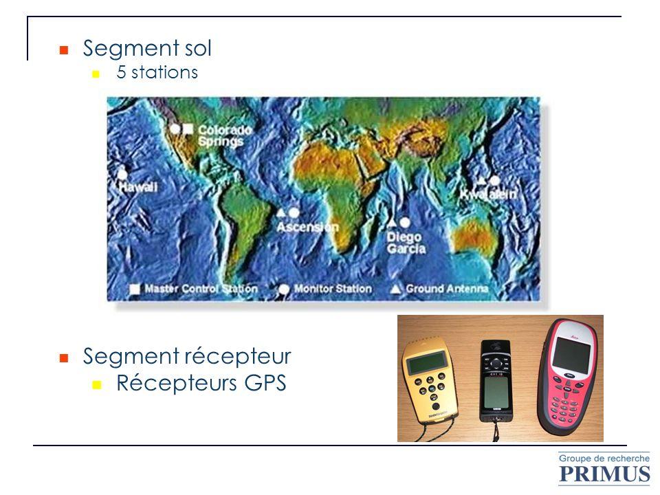 Segment sol 5 stations Segment récepteur Récepteurs GPS