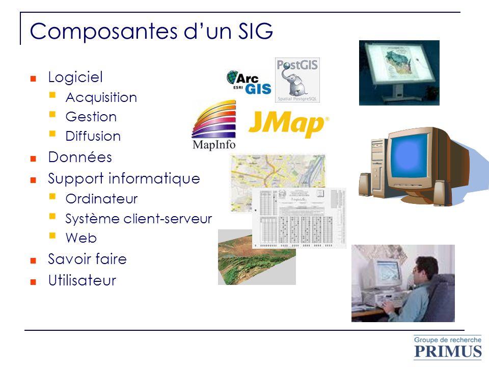 Composantes d'un SIG Logiciel Données Support informatique