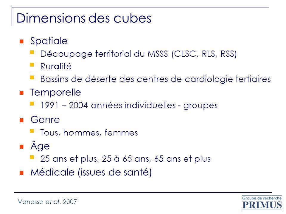 Dimensions des cubes Spatiale Temporelle Genre Âge