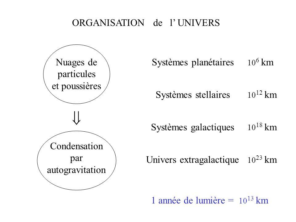 ORGANISATION de l' UNIVERS Nuages de particules et poussières