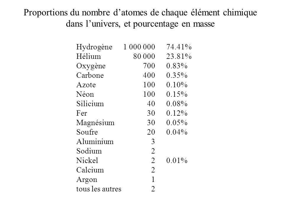 Proportions du nombre d'atomes de chaque élément chimique