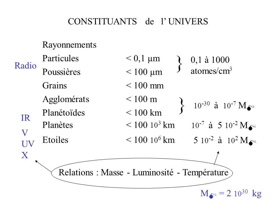 } } CONSTITUANTS de l' UNIVERS Rayonnements Particules < 0,1 µm
