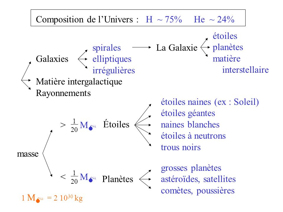 Composition de l'Univers : H ~ 75% He ~ 24%