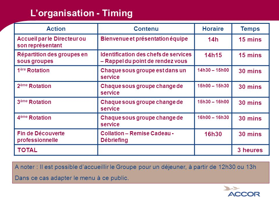 L'organisation - Timing