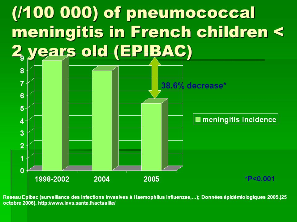 Evolution of the incidence (/100 000) of pneumococcal meningitis in French children < 2 years old (EPIBAC)