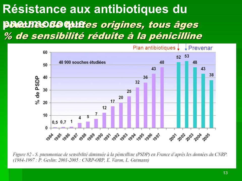 Résistance aux antibiotiques du pneumocoque