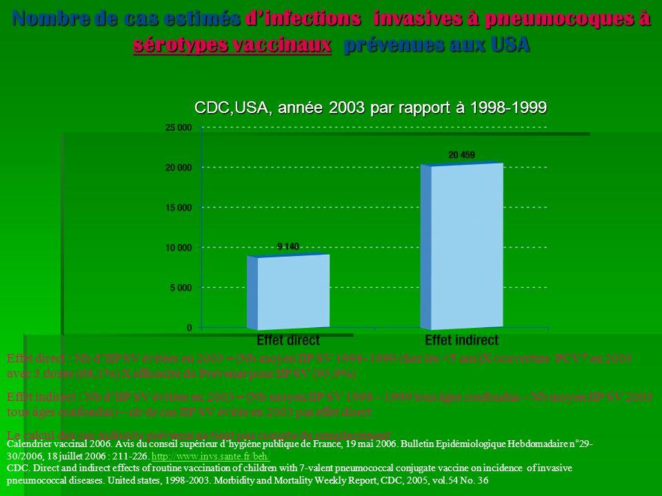 Nombre de cas estimés d'infections invasives à pneumocoques à sérotypes vaccinaux prévenues aux USA