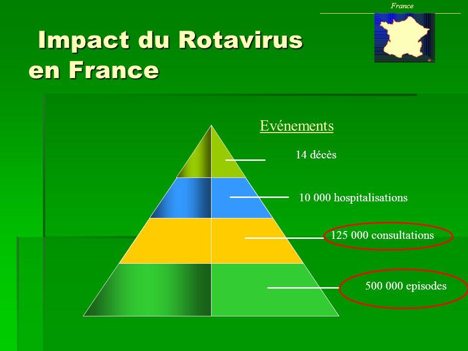 Impact du Rotavirus en France