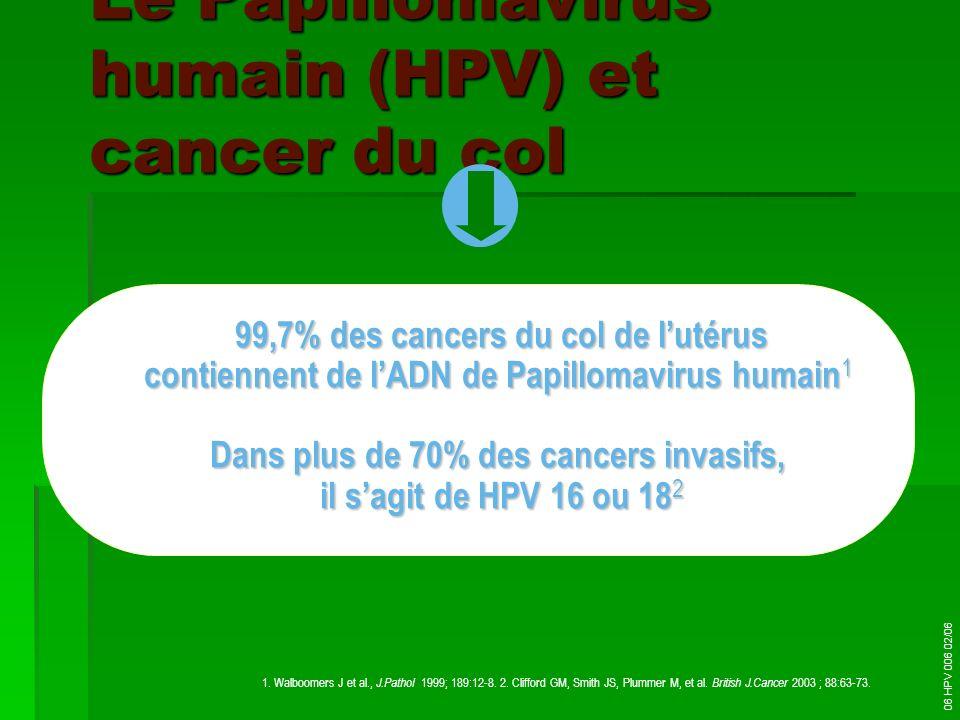 Le Papillomavirus humain (HPV) et cancer du col