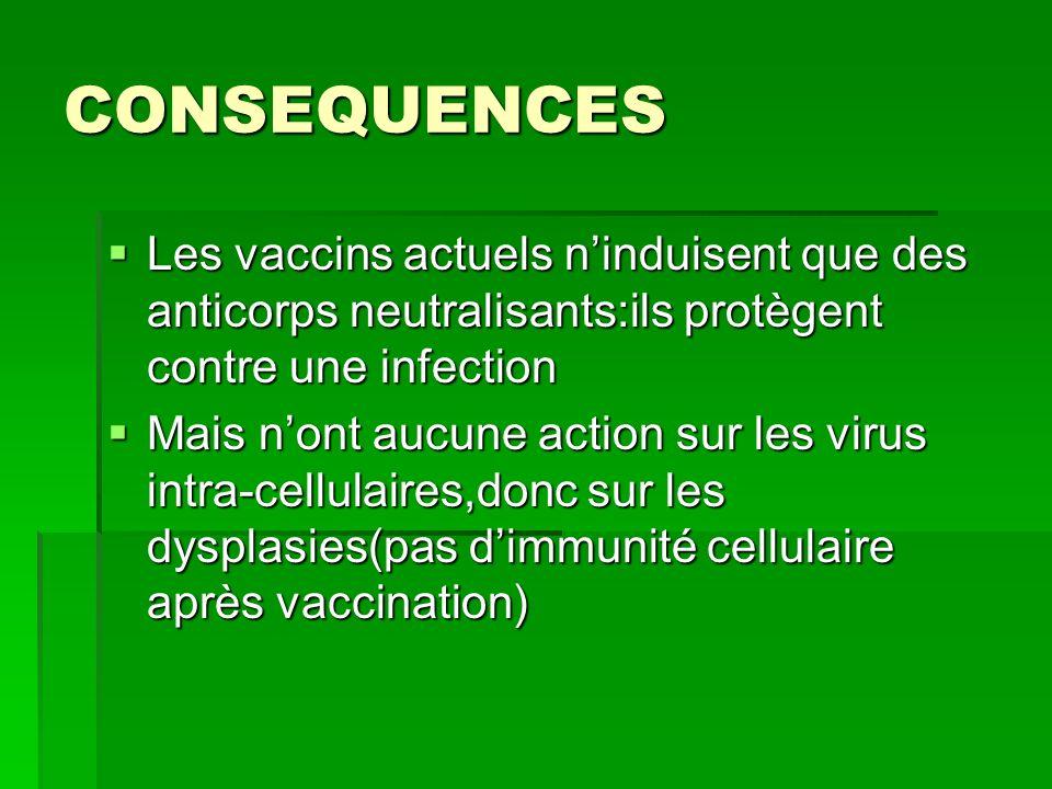 CONSEQUENCESLes vaccins actuels n'induisent que des anticorps neutralisants:ils protègent contre une infection.