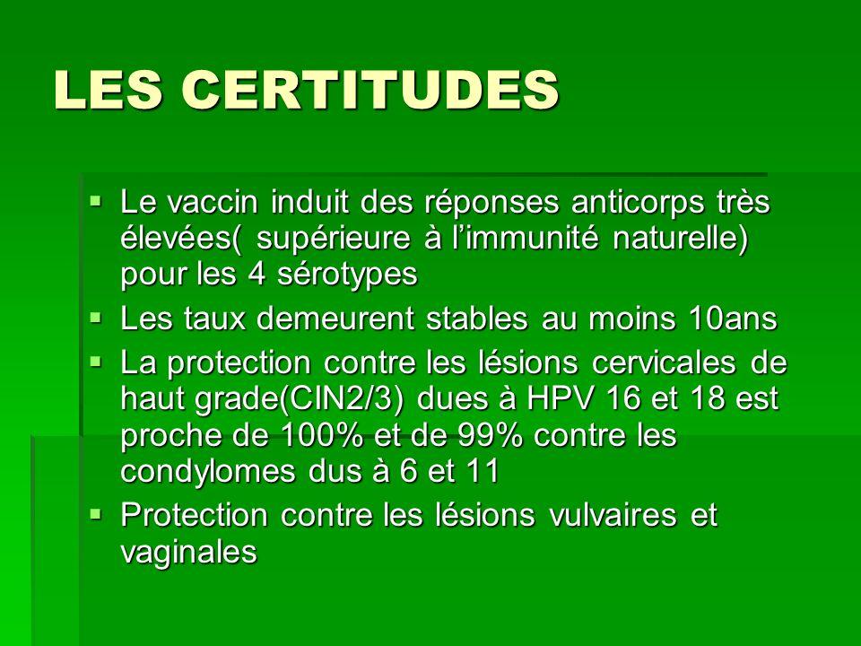 LES CERTITUDES Le vaccin induit des réponses anticorps très élevées( supérieure à l'immunité naturelle) pour les 4 sérotypes.