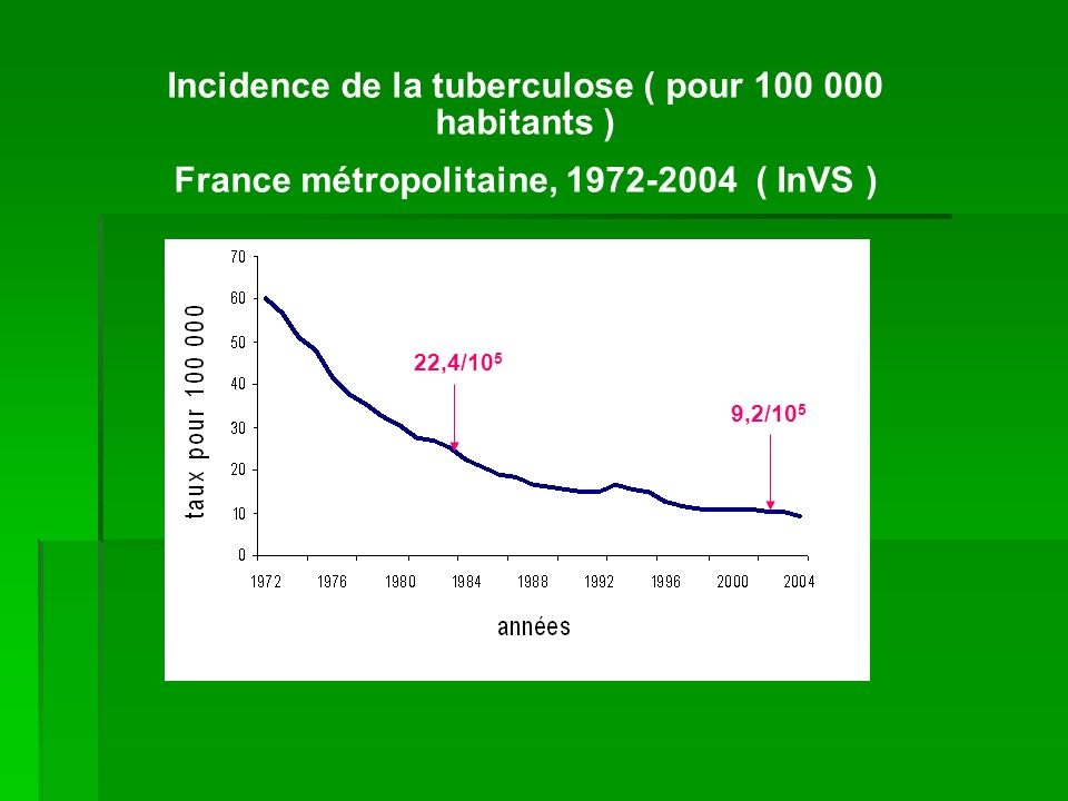 Incidence de la tuberculose ( pour 100 000 habitants )