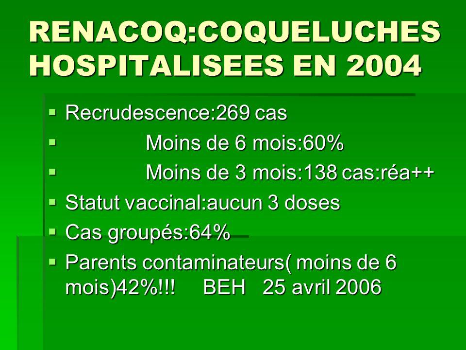 RENACOQ:COQUELUCHES HOSPITALISEES EN 2004