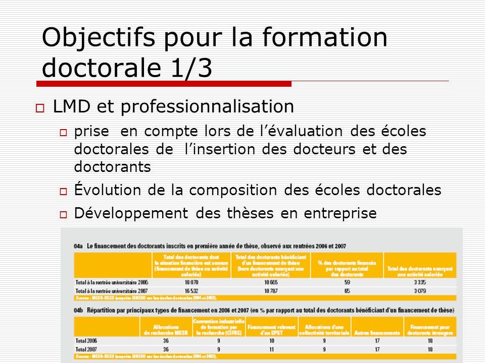 Objectifs pour la formation doctorale 1/3