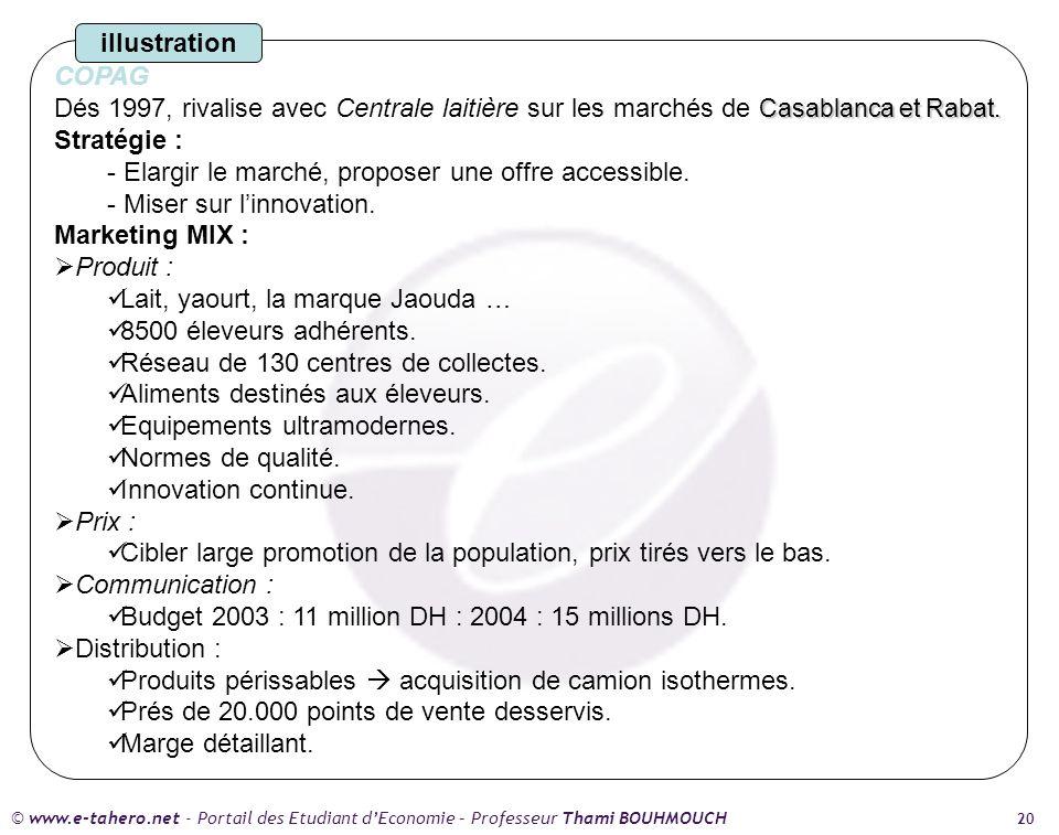 COPAG Dés 1997, rivalise avec Centrale laitière sur les marchés de Casablanca et Rabat. Stratégie :