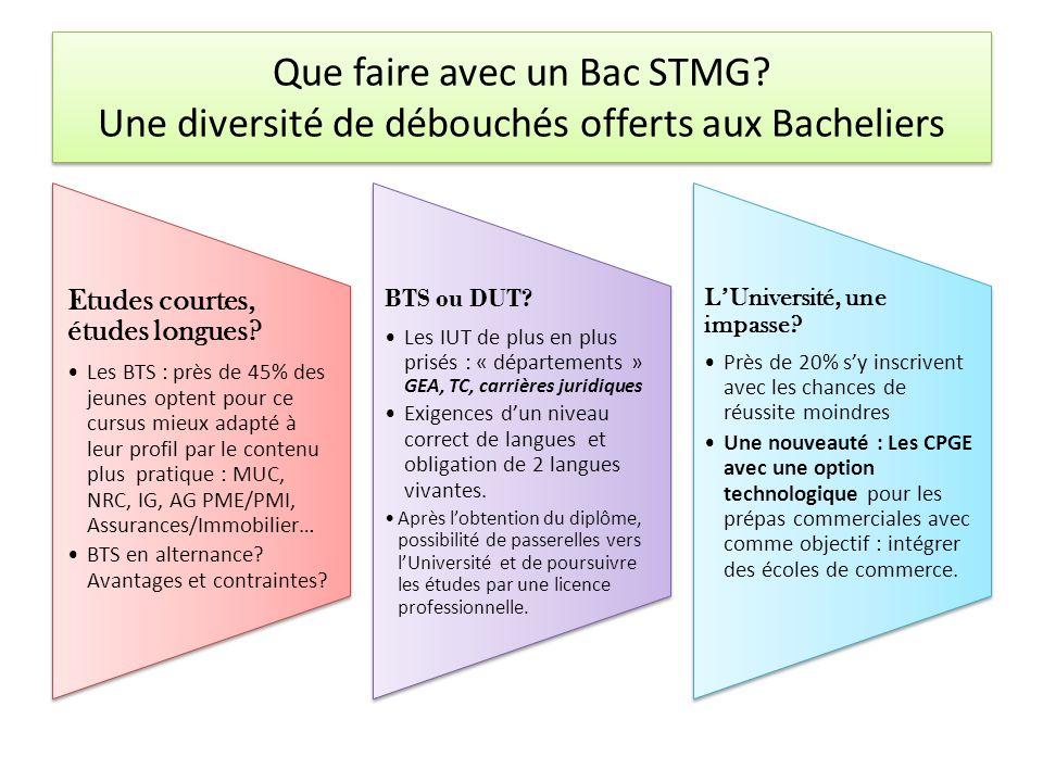 Que faire avec un Bac STMG