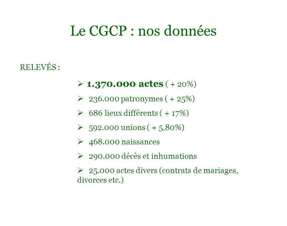 Le CGCP : nos données RELEVÉS : 1.370.000 actes ( + 20%)