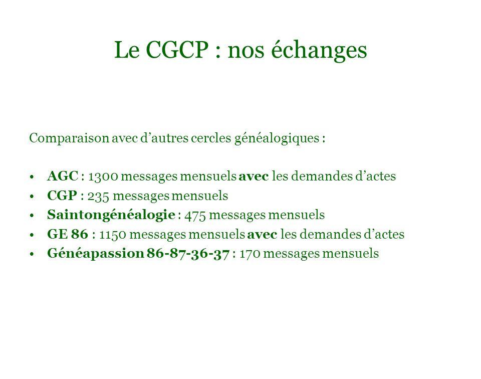 Le CGCP : nos échanges Comparaison avec d'autres cercles généalogiques : AGC : 1300 messages mensuels avec les demandes d'actes.