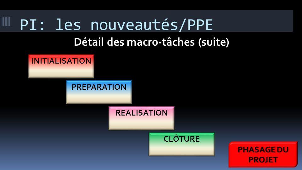 PI: les nouveautés/PPE