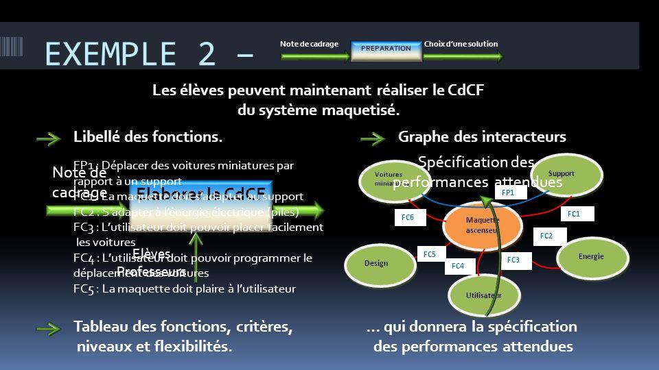 EXEMPLE 2 – Elaborer le CdCF