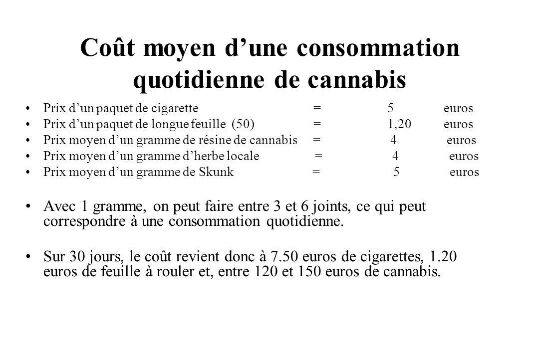 Coût moyen d'une consommation quotidienne de cannabis