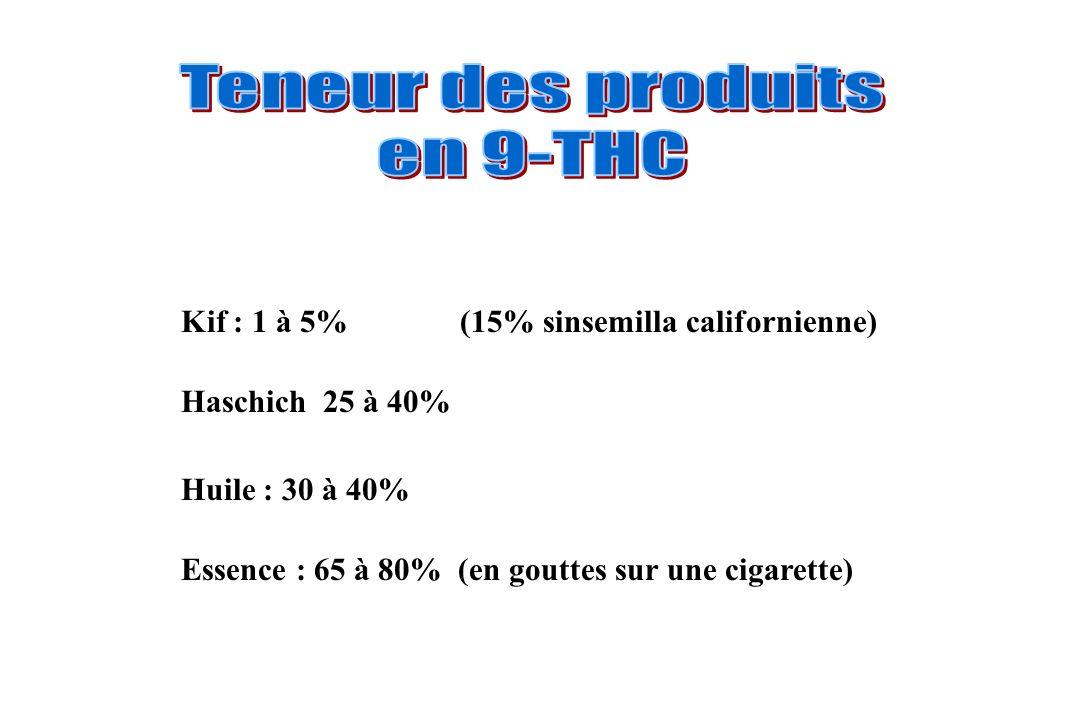 Teneur des produits en 9-THC