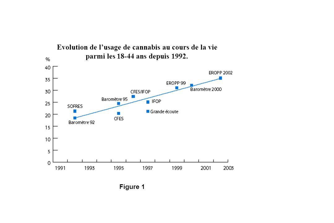 Evolution de l'usage de cannabis au cours de la vie