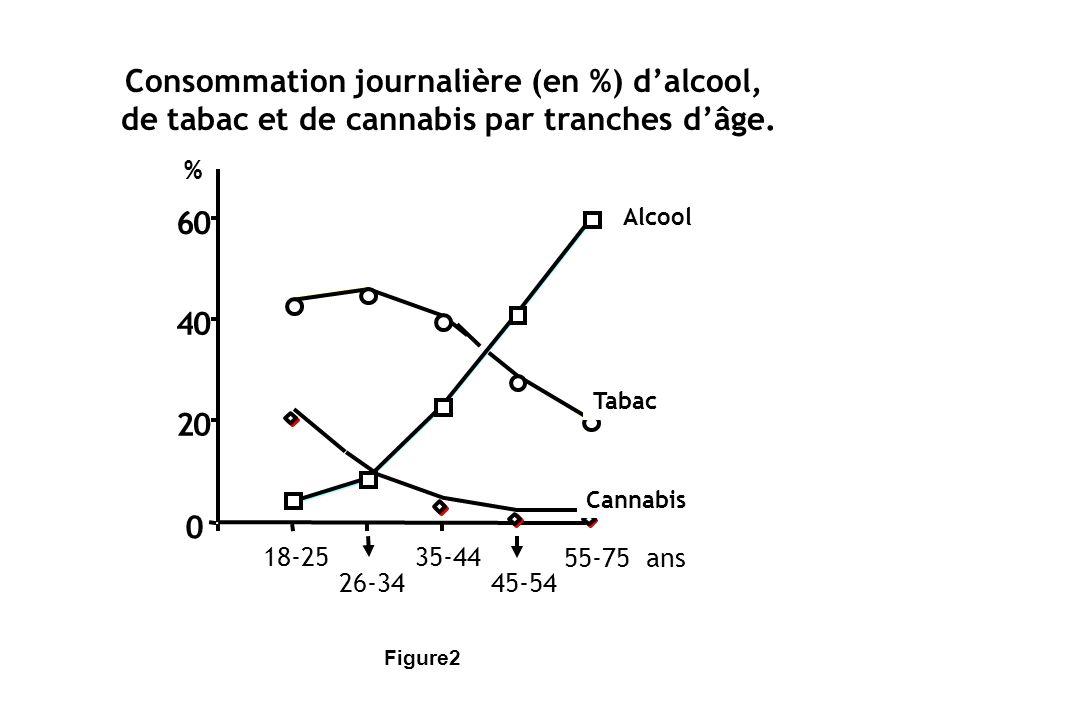 Consommation journalière (en %) d'alcool,