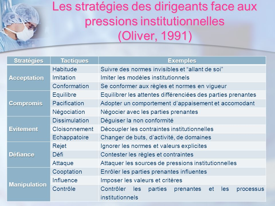 Les stratégies des dirigeants face aux pressions institutionnelles (Oliver, 1991)