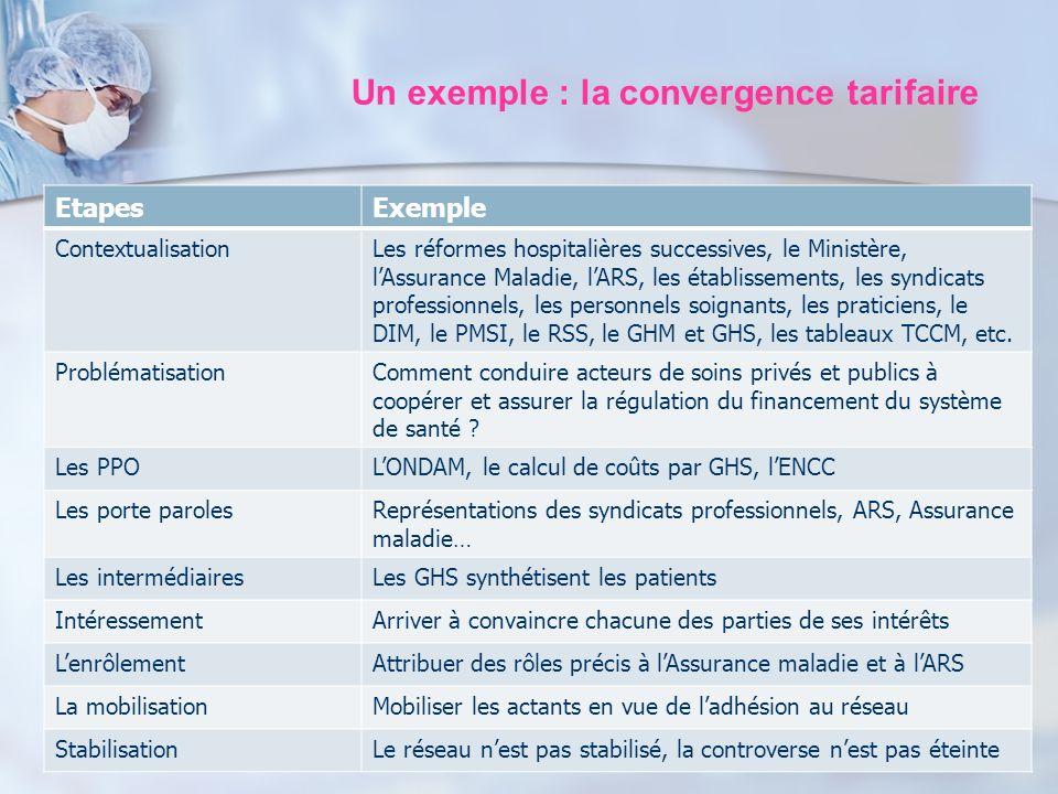 Un exemple : la convergence tarifaire