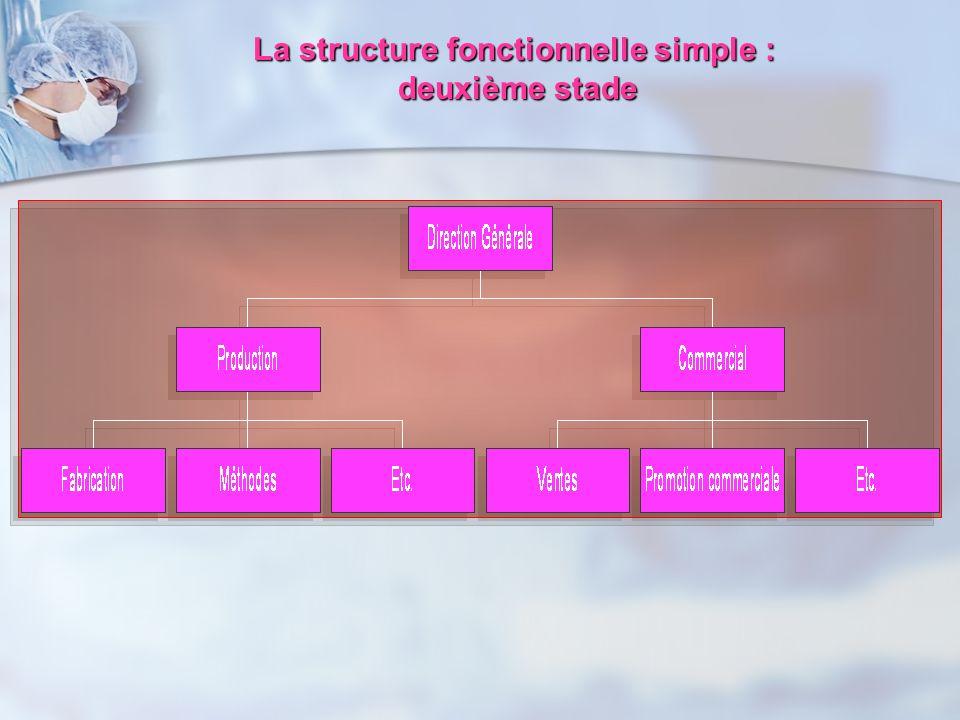 La structure fonctionnelle simple :