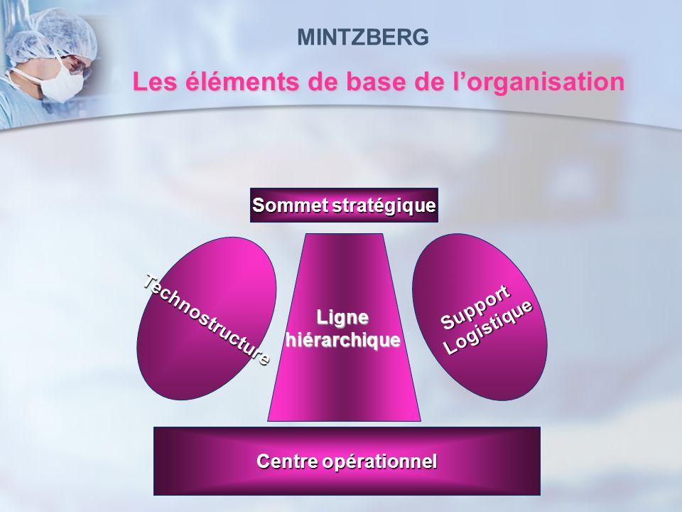 Les éléments de base de l'organisation