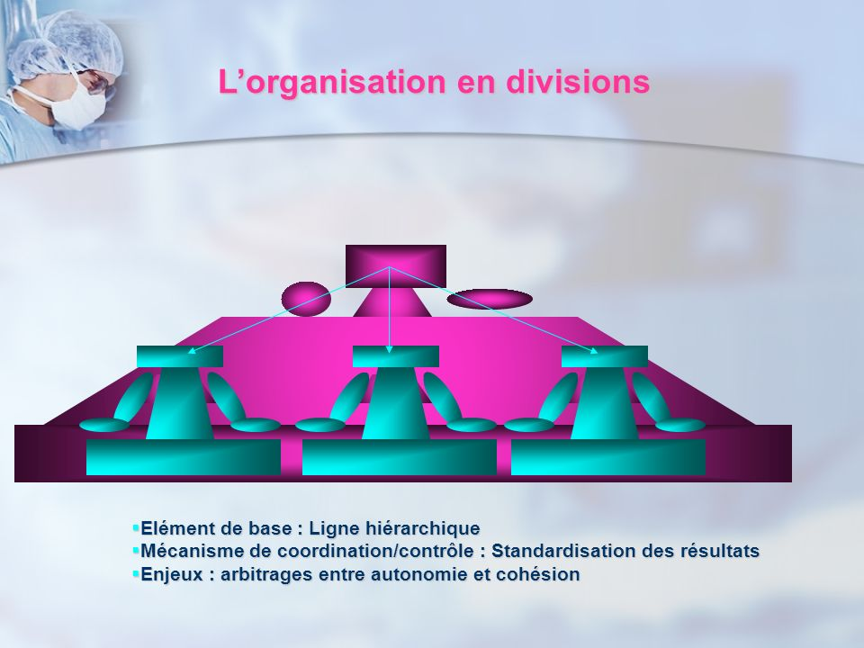 L'organisation en divisions