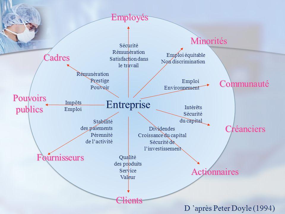 Entreprise Employés Minorités Cadres Communauté Pouvoirs publics