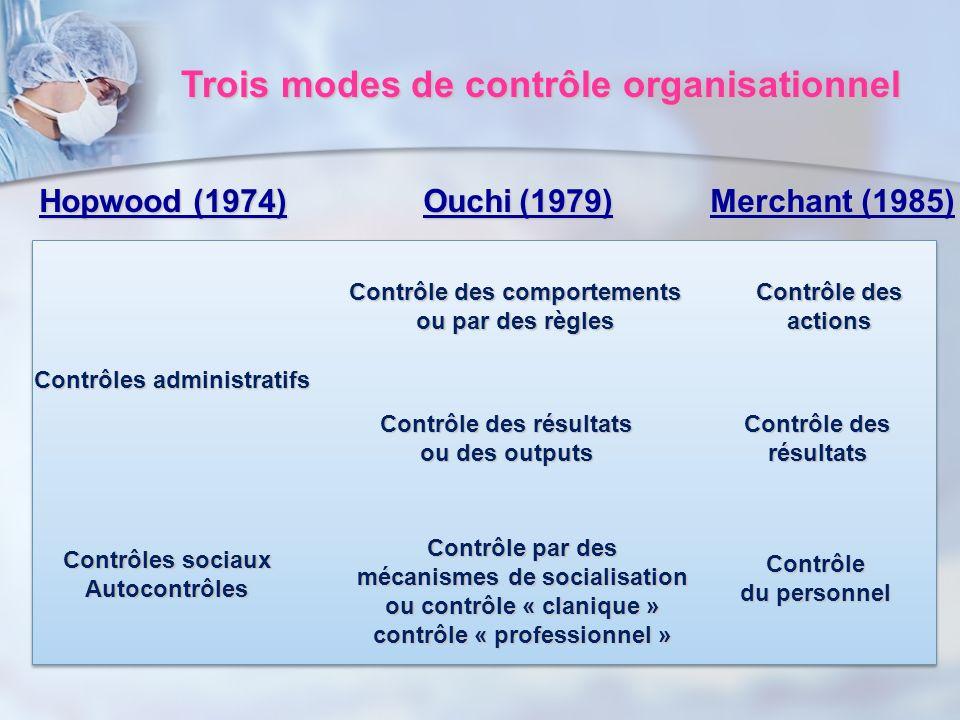 Trois modes de contrôle organisationnel
