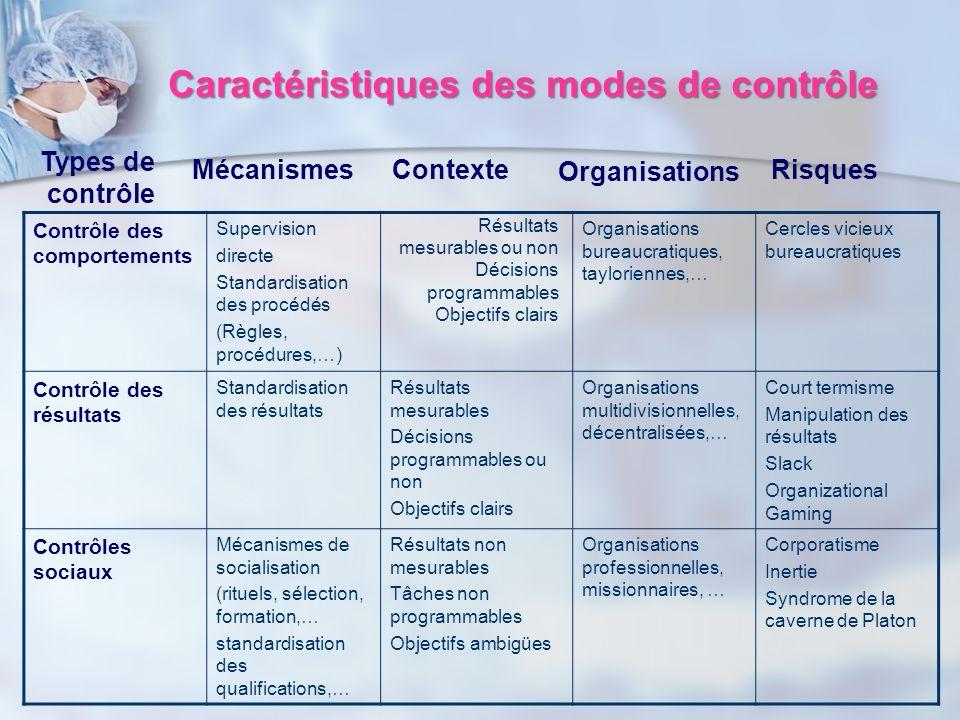 Caractéristiques des modes de contrôle